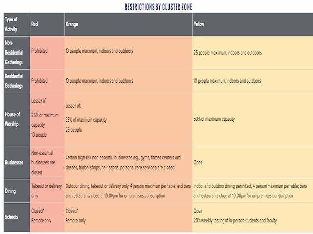 Restricciones por zonas debido al Coronavirus